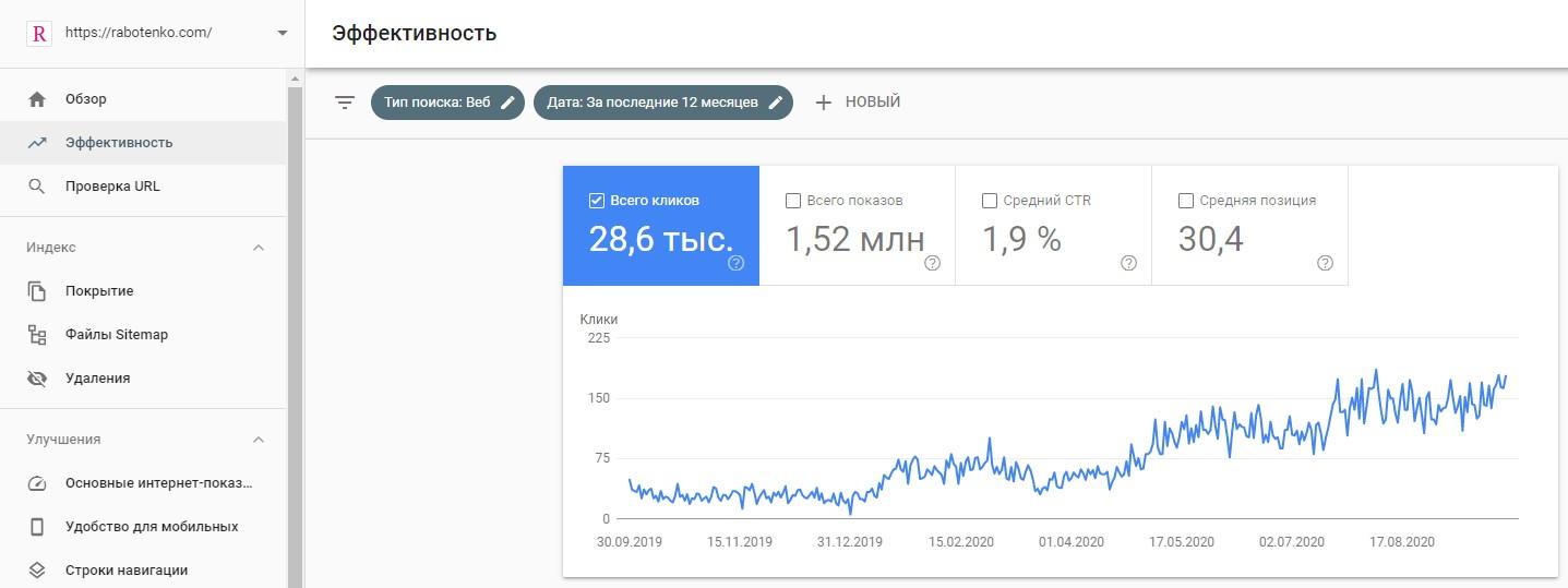 Трафик по Гугл Консоли
