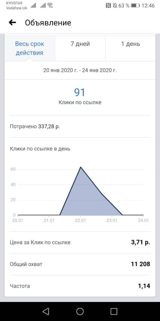 Статистика рекламой кампании, запущенной на ленту Инстаграм